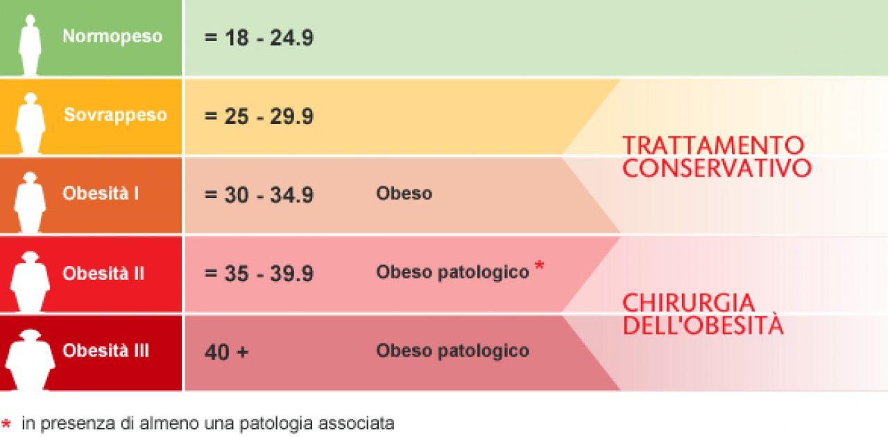 Gli strumenti per riconoscere l'obesità