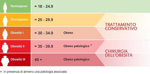 indice massa corporea tabelle