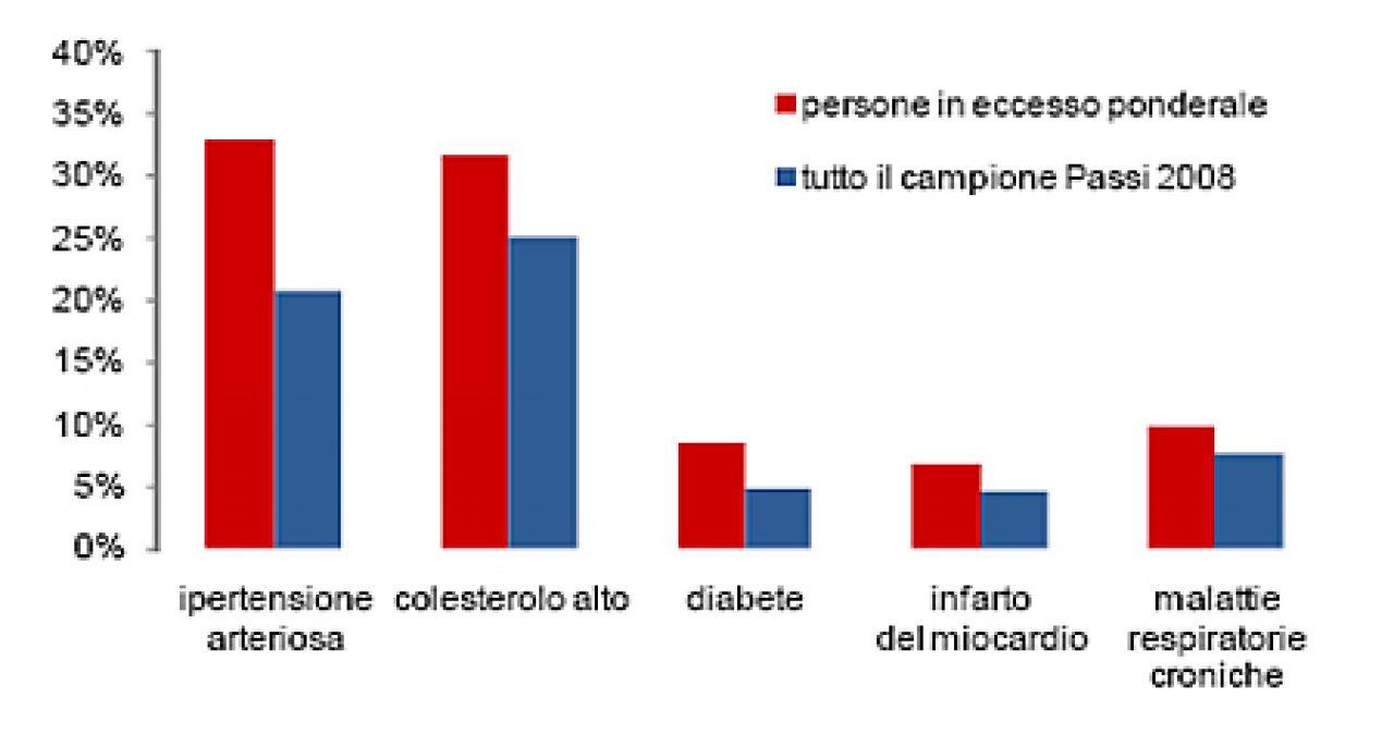 Rischio salute negli obesi italiani