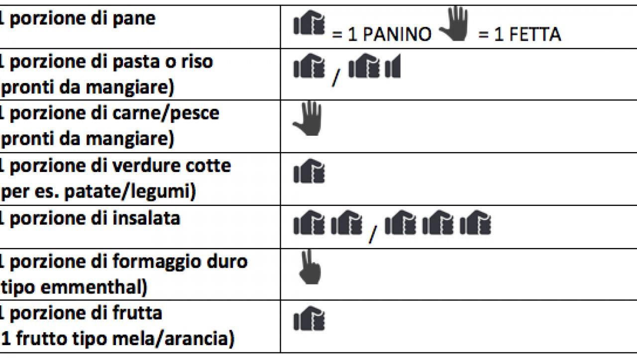 La regola della mano