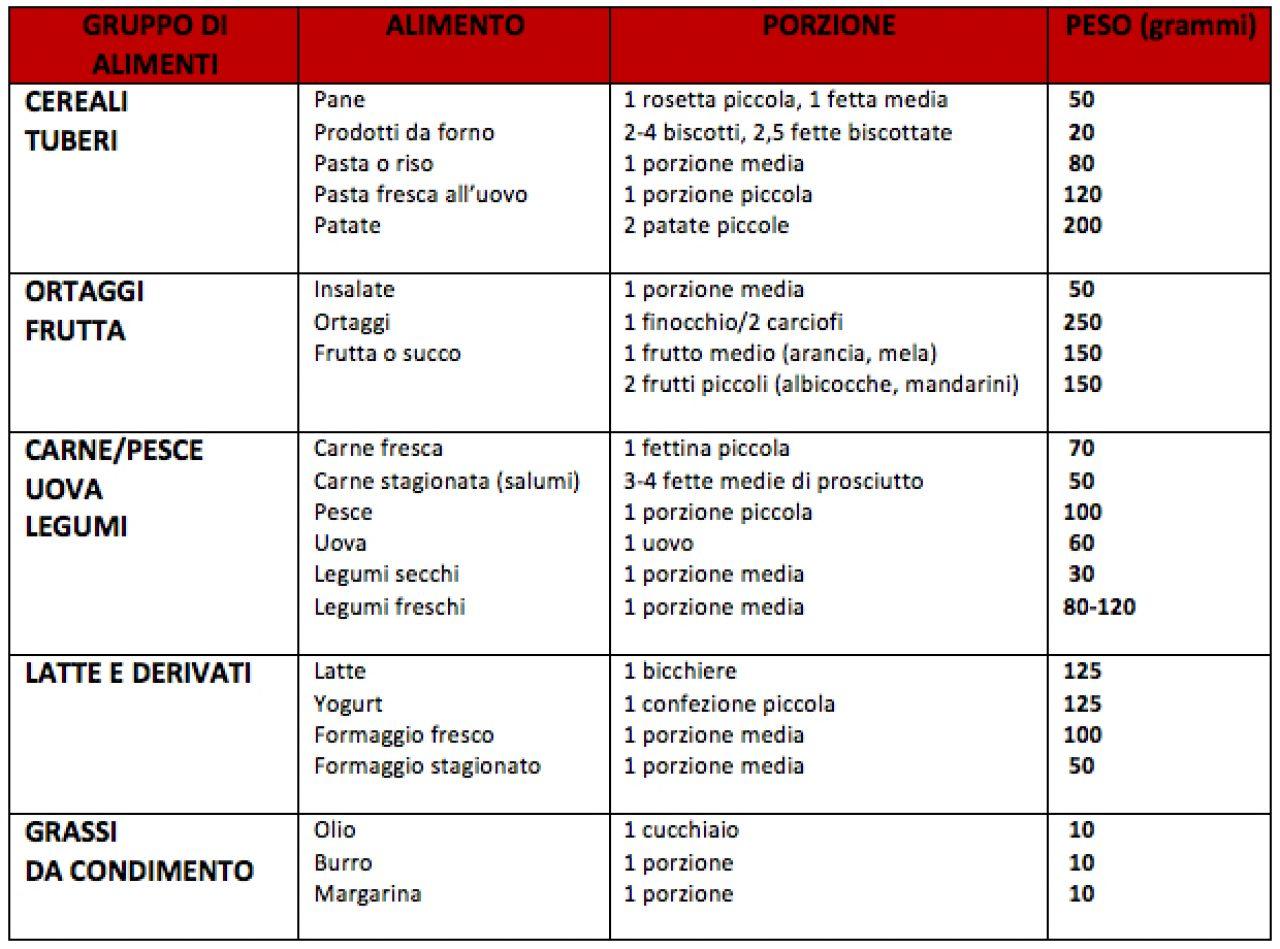 Le porzioni standard della tavola degli italiani