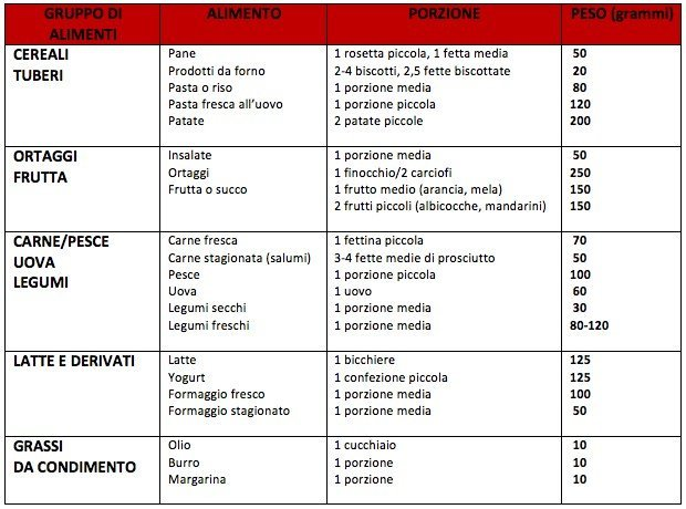 porzioni-standard-italiani