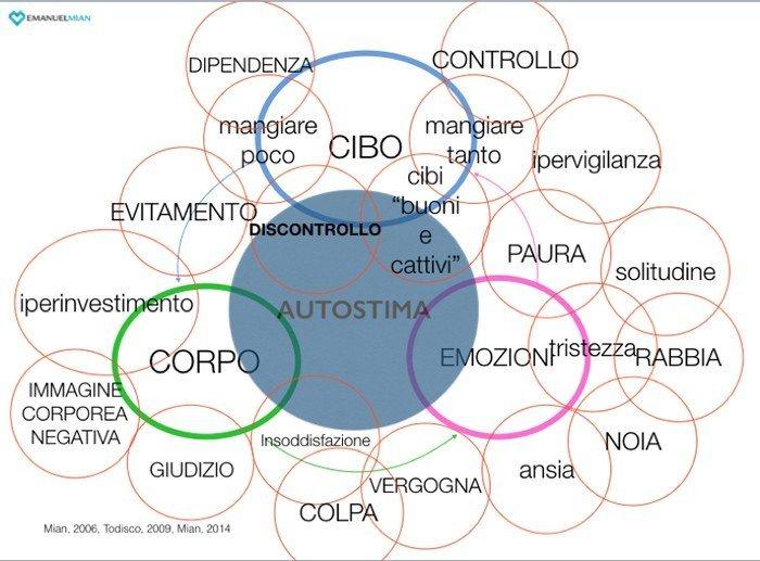 La complessa correlazione tra cibo, emozioni, corpo e autostima